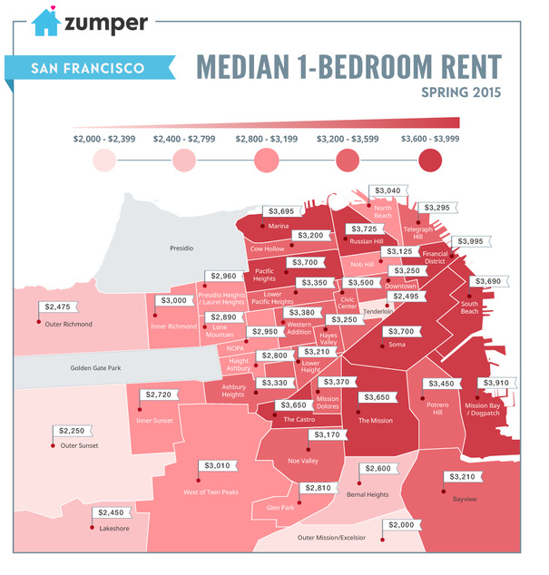 San Francisco's median one-bedroom apartment price point s by district, featured on Zumper.com The San Francisco News