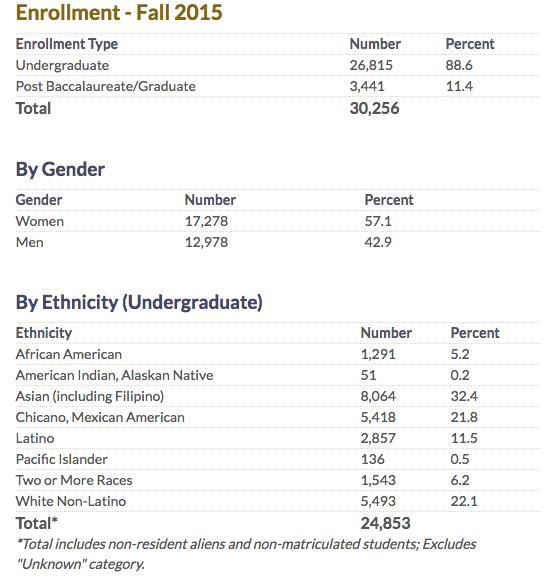 SF State 2016 student demographics.